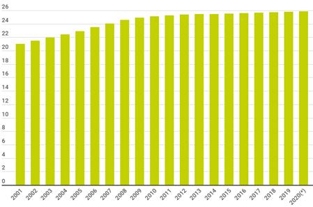 Evolucion Parque De Viviendas En España. 2001 – 2020