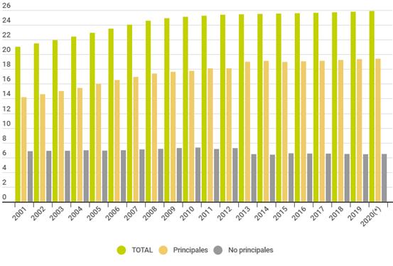 Evolucion Parque De Viviendas En España. Evolución Viviendas Principales Y No Principales. 2001 – 2020.